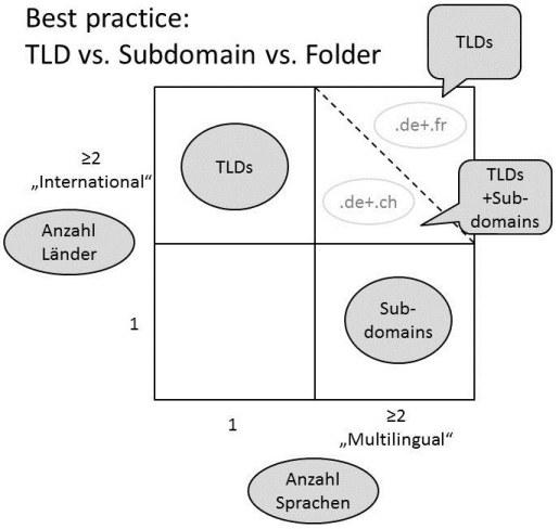 internationales seo tlds länderdomains top level domains subfolder unterordner subdomains aufteilung sprachen