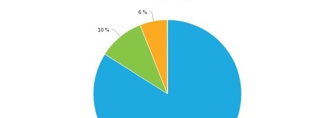 kreisdiagramm_beitragsbild