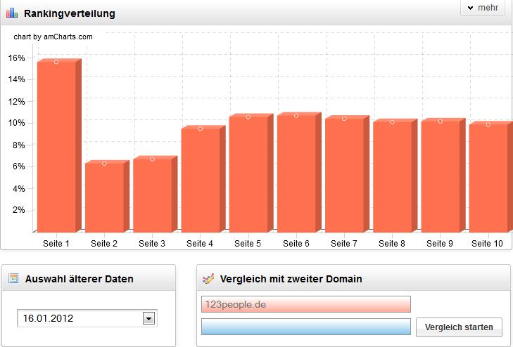 123People Keyword Vertilung 2012