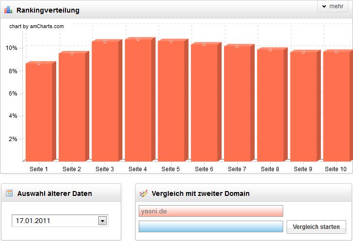 Yasni Keyword Verteilung 2011